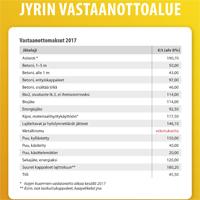 Jyrin vastaanottoalue - vastaanottomaksut